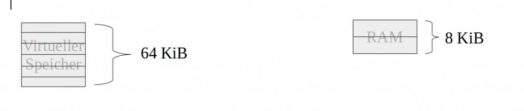 Ram/Virtueller Speicher - Seitenorientierte Speicherverwaltung