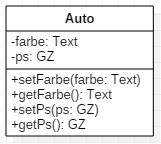 UML Setter und Getter